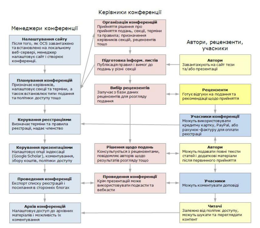 Процес подання, огляду та публікування в OCS